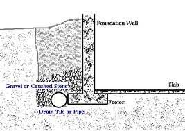 Foundations and basements waterproofing tips how to for Basement curtain drain