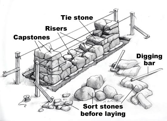 Building With Stone : Building a stone fence how to build house
