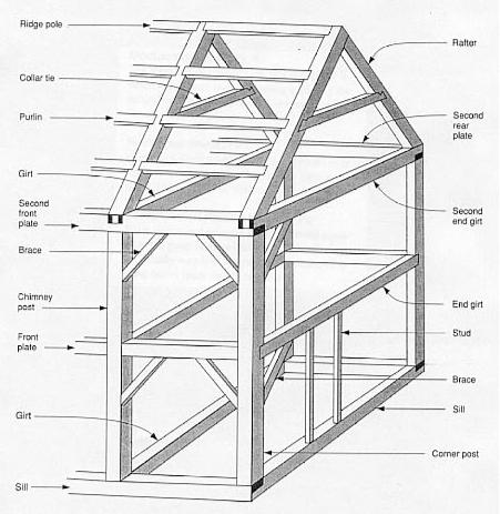 How to frame your house or rough carpentry how to build for Post and beam construction