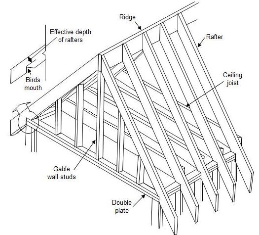 how to frame your house or rough carpentry