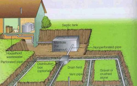 Home Septic tank System