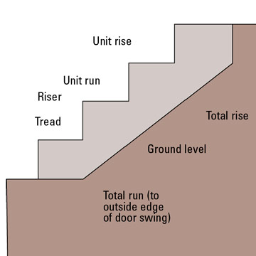 How to build pour concrete steps how to build a house for Best way to get oil out of concrete