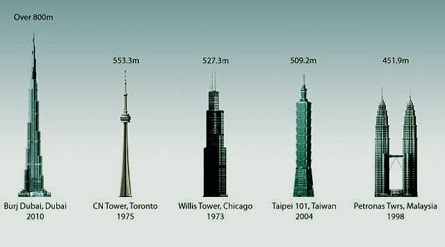 Future Tallest Building In The World Under Construction the worldwide tallest buildings | how to build a house