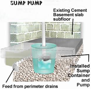 Photos Of Exterior Sump Pump